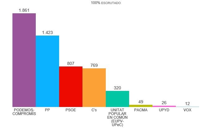 Resultados Elecciones Generales 26J en Muro
